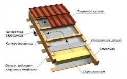 Строим мансардную крышу своими руками